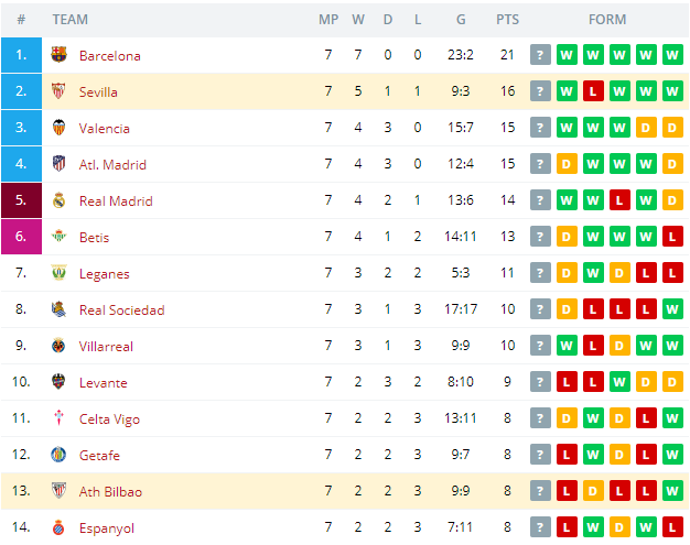 Ath. Bilbao vs Sevilla   Standings
