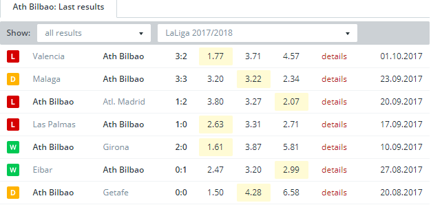 Ath. Bilbao  Last Results