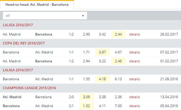Atl  Madrid vs Barcelona  Head to Head
