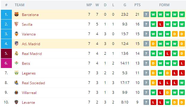 Atl  Madrid vs Barcelona   Standings