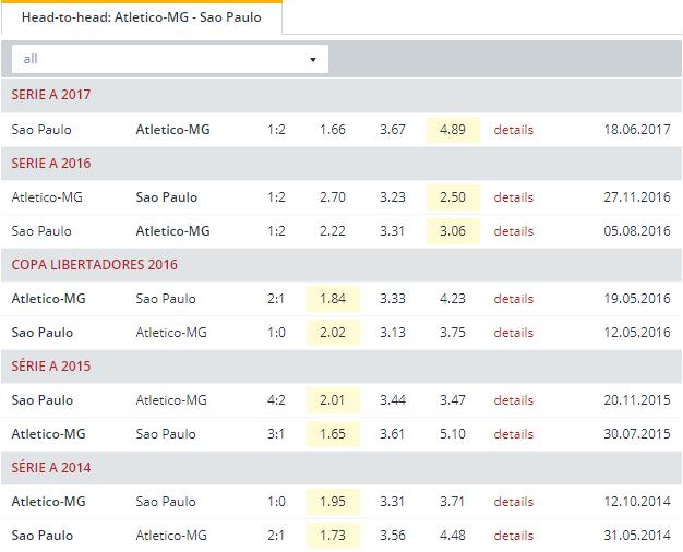 Atletico MG vs Sao Paulo Head to Head