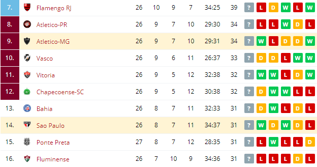 Atletico MG vs Sao Paulo Standings