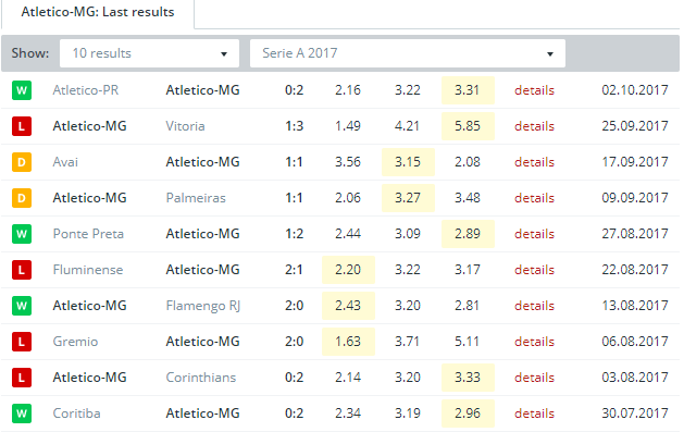 Atletico MG Last Results