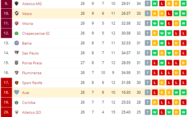 Avai vs Vasco  Standings