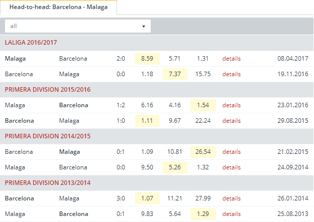 Barcelona vs Malaga Head to Head