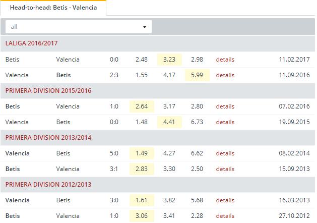 Betis vs Valencia Head to Head