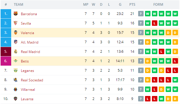 Betis vs Valencia   Standings
