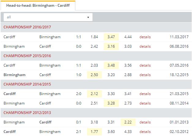 Birmingham vs Cardiff Head to Head