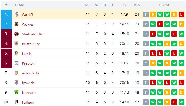 Birmingham vs Cardiff  Standings