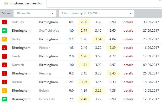 Birmingham Last Results