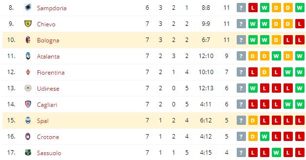 Bologna vs Spal    Standings