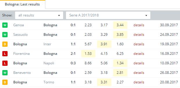 Bologna  Last Results