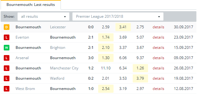 Bournemouth Last Results