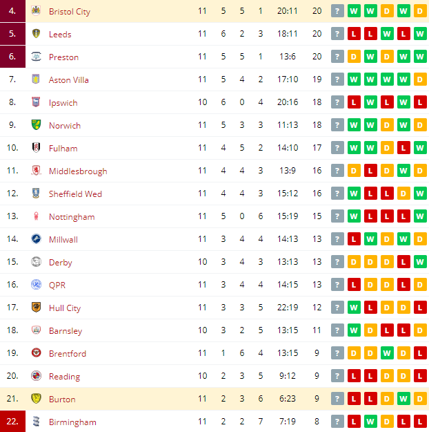 Bristol City vs Burton Standings