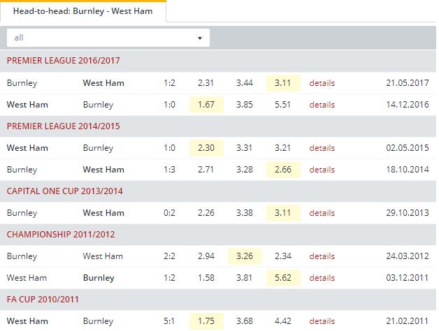 Burnley vs West Ham  Head to Head