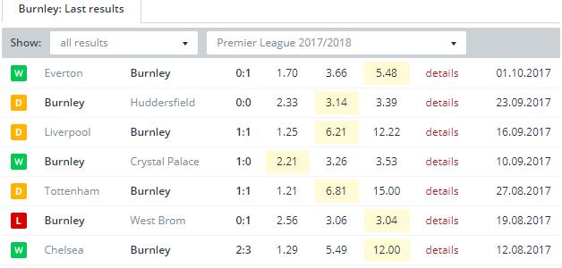 Burnley  Last Results