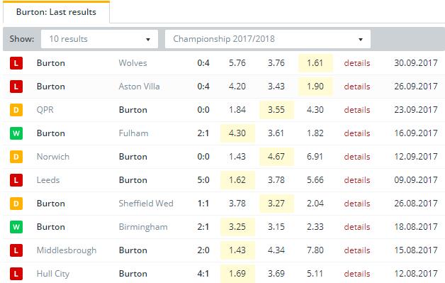 Burton  Last Results