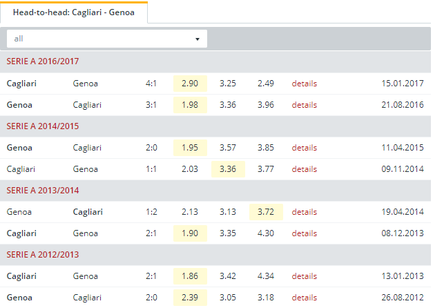 Cagliari vs Genoa  Head to Head