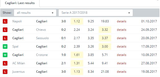 Cagliari  Last Results