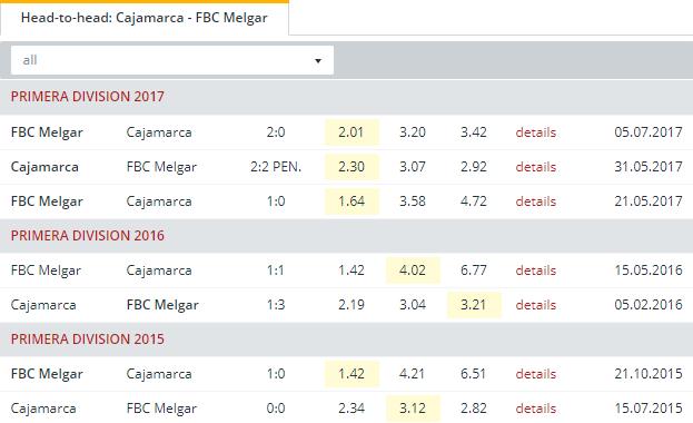 Cajamarca vs FBC Melgar Head to Head