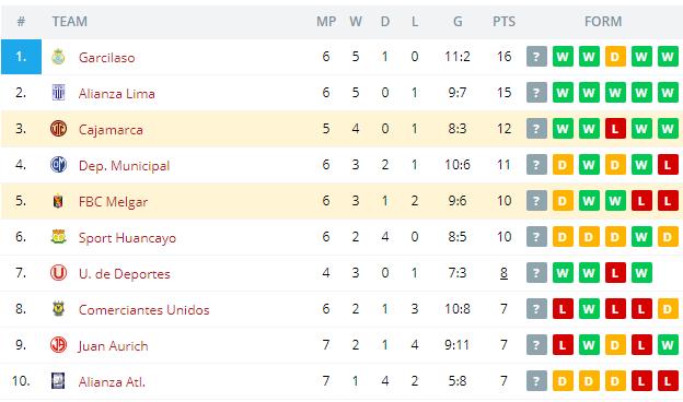 Cajamarca vs FBC Melgar  Standings