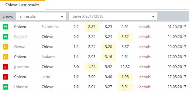 Chievo  Last Results