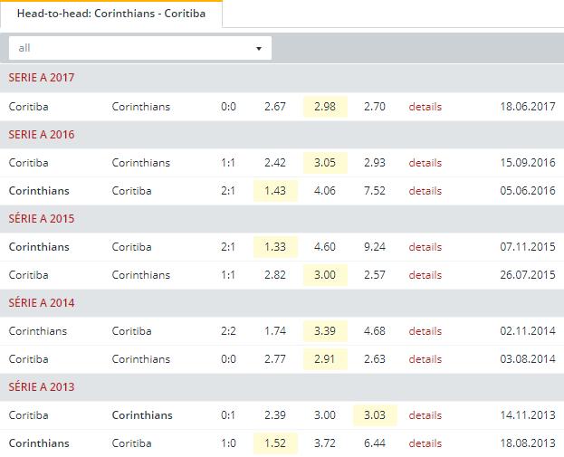 Corinthians vs Coritiba  Head to Head