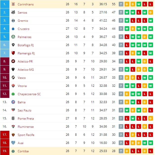 Corinthians vs Coritiba Standings