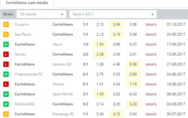 Corinthians  Last Results