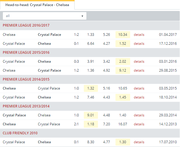 Crystal Palace vs Chelsea Head to Head