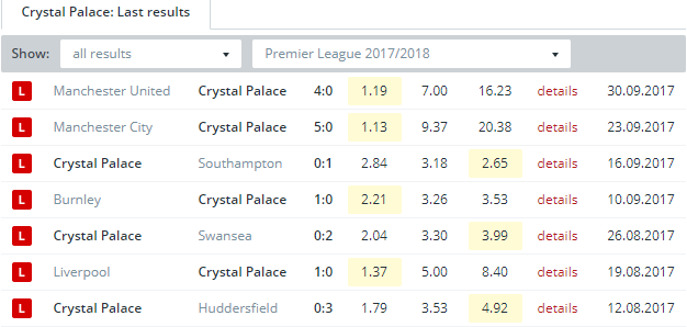 Crystal Palace  Last Results