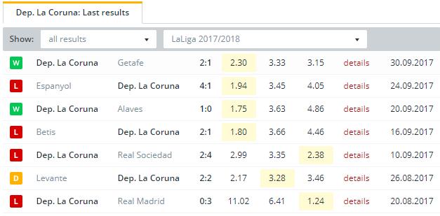 Dep  La Coruna  Last Results