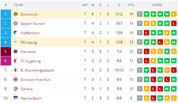 Dortmund vs RB Leipzig    Standings