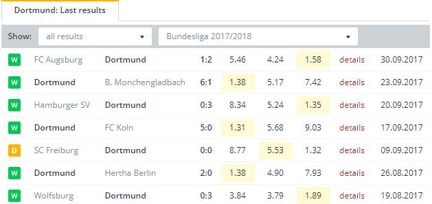 Dortmund   Last Results