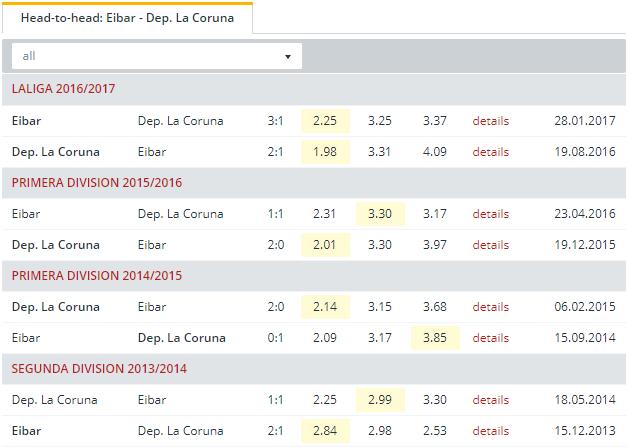 Eibar vs Dep  La Coruna  Head to Head