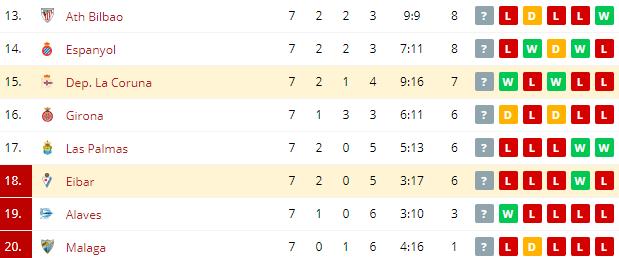Eibar vs Dep  La Coruna  Standings