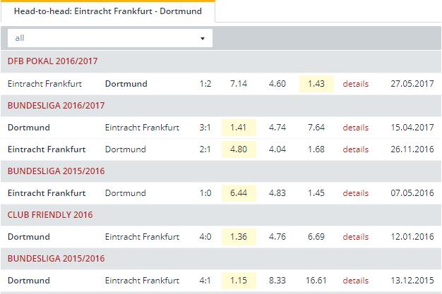 Eintracht Frankfurt vs Dortmund Head to Head