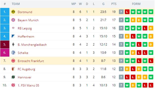 Eintracht Frankfurt vs Dortmund Standings