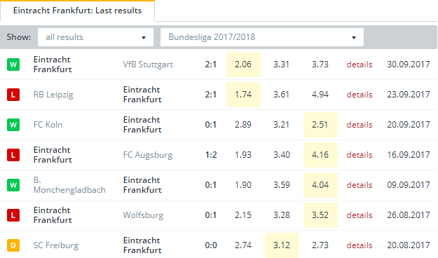 Eintracht Frankfurt   Last Results