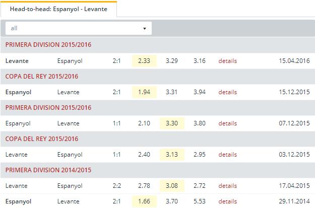 Espanyol vs Levante  Head to Head