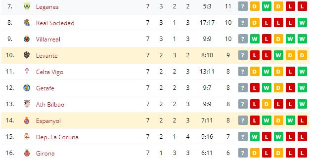 Espanyol vs Levante Standings