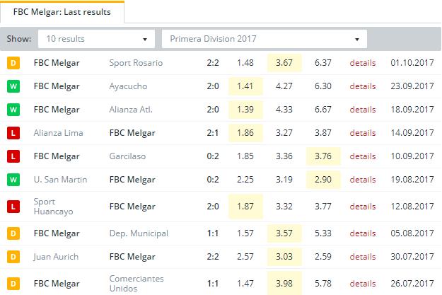 FBC Melgar  Last Results