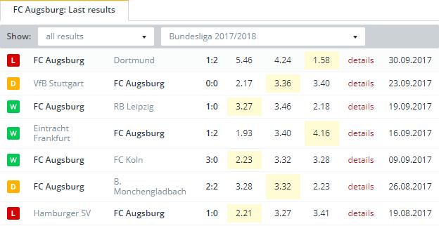 FC Augsburg   Last Results