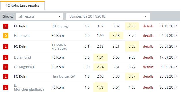 FC Koln   Last Results