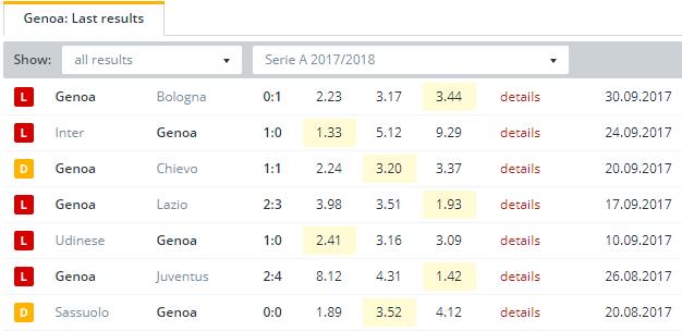Genoa  Last Results