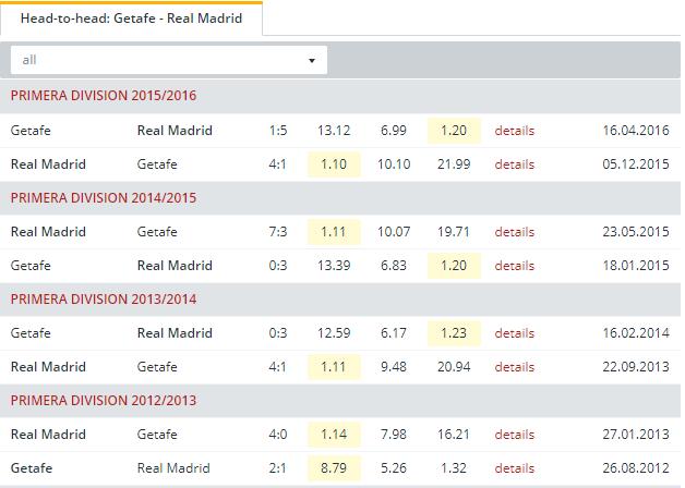 Getafe vs Real Madrid  Head to Head