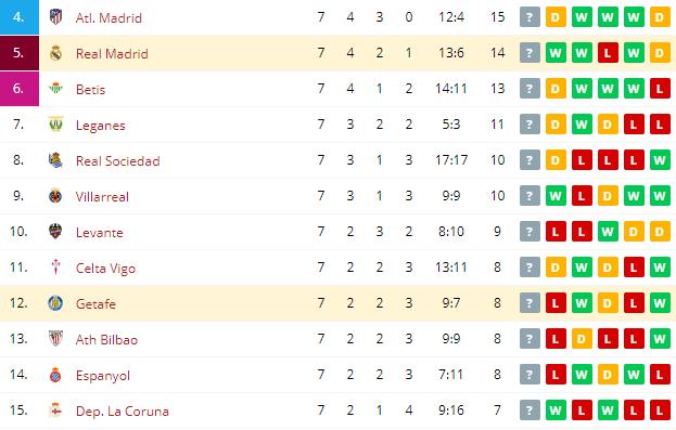 Getafe vs Real Madrid   Standings