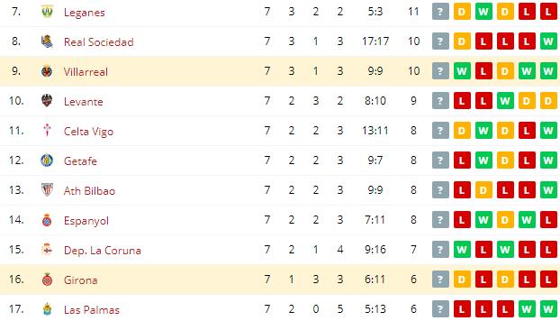 Girona vs Villarreal   Standings