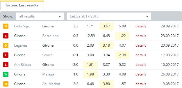 Girona  Last Results