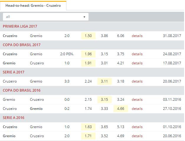 Gremio vs Cruzeiro    Head to Head